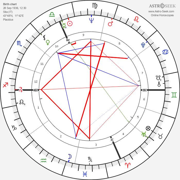 Pierquinto Cariaggi - Astrology Natal Birth Chart