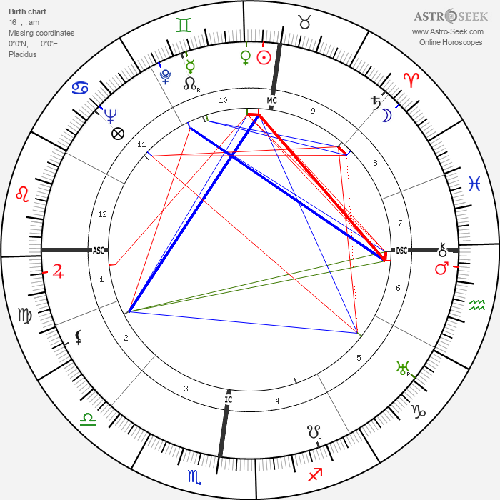 Pierre Abelin - Astrology Natal Birth Chart