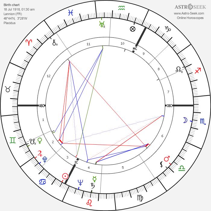 Pierre Alain Sabbagh - Astrology Natal Birth Chart
