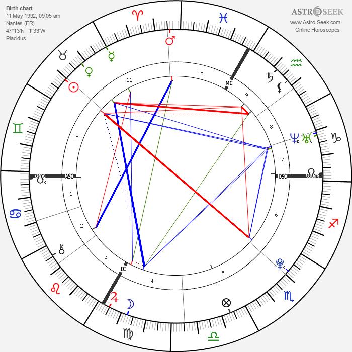 Pierre-Ambroise Bosse - Astrology Natal Birth Chart