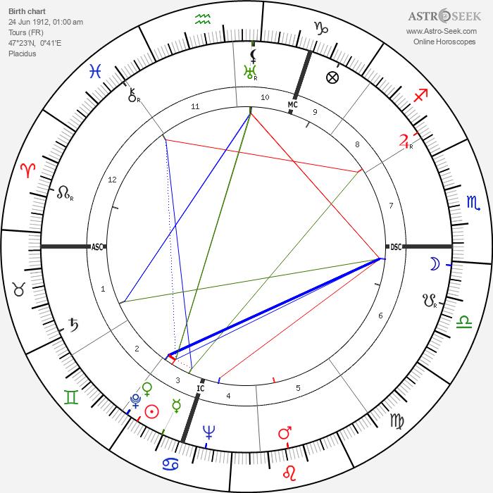 Pierre Archambault - Astrology Natal Birth Chart