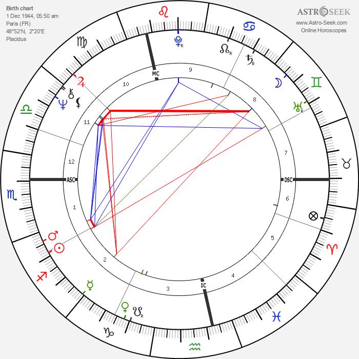 Pierre Arditi - Astrology Natal Birth Chart