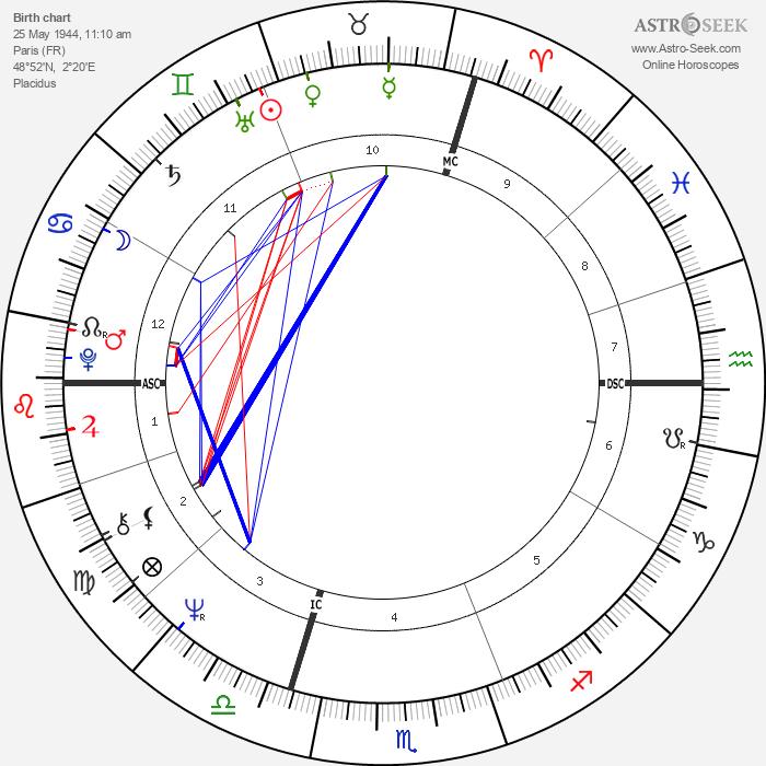 Pierre Bachelet - Astrology Natal Birth Chart
