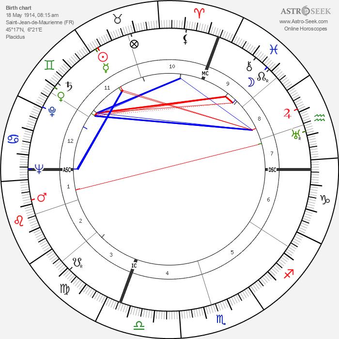 Pierre Balmain - Astrology Natal Birth Chart