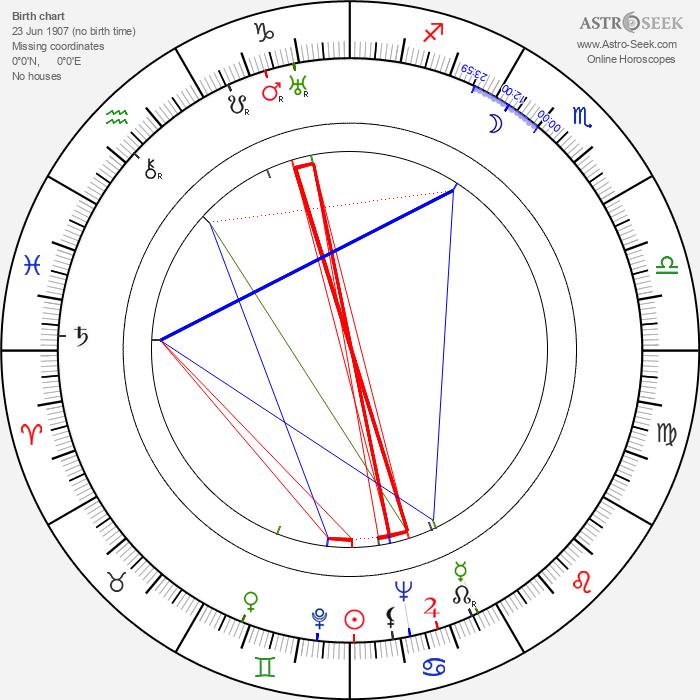 Pierre Batcheff - Astrology Natal Birth Chart