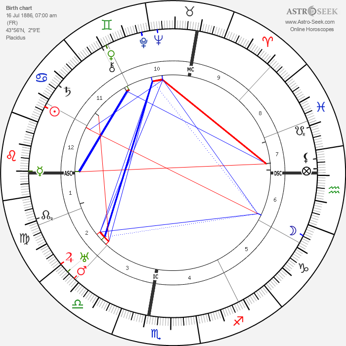 Pierre Benoît - Astrology Natal Birth Chart