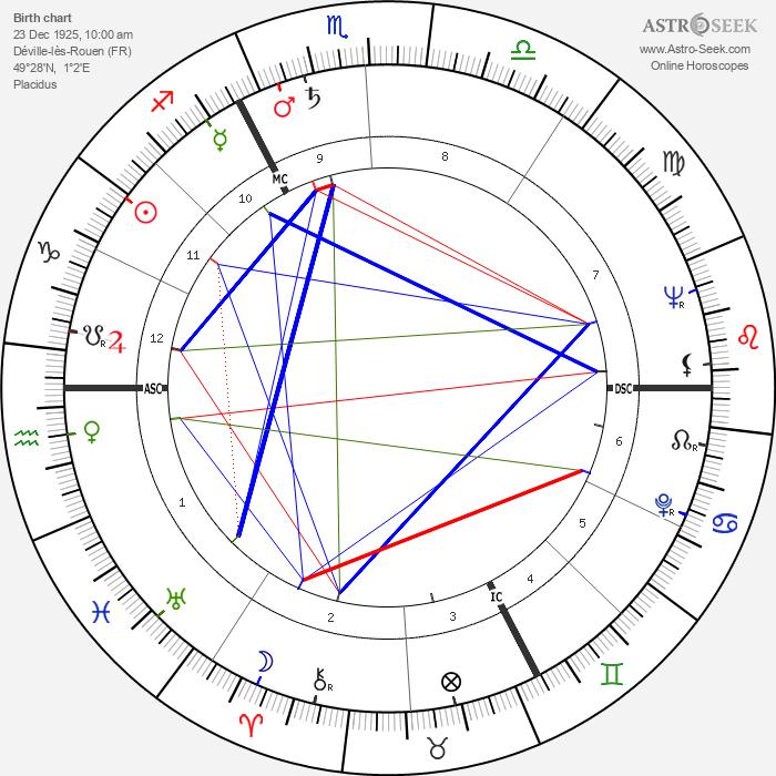 Pierre Bérégovoy - Astrology Natal Birth Chart