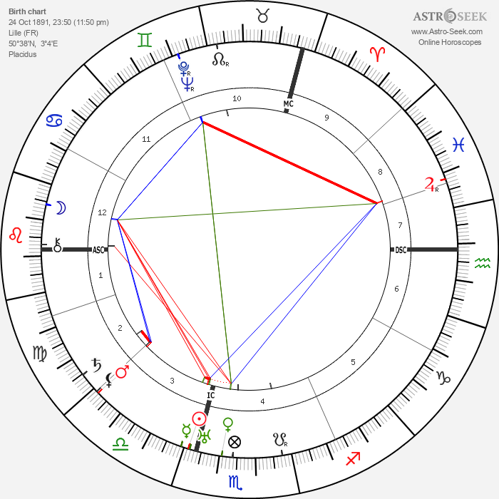 Pierre Bertin - Astrology Natal Birth Chart