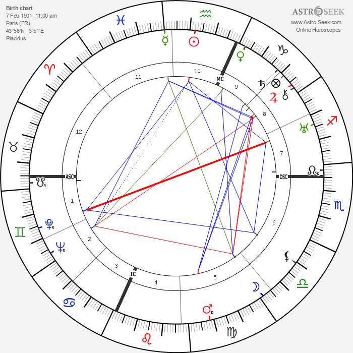 Pierre Billon - Astrology Natal Birth Chart