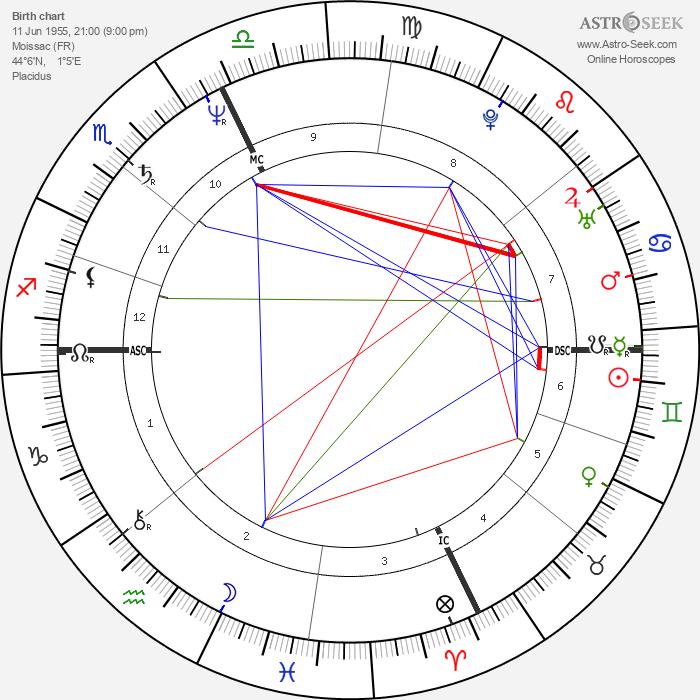 Pierre Blaise - Astrology Natal Birth Chart