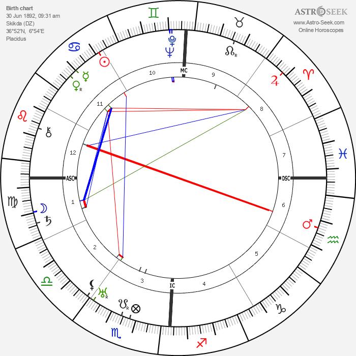 Pierre Blanchar - Astrology Natal Birth Chart