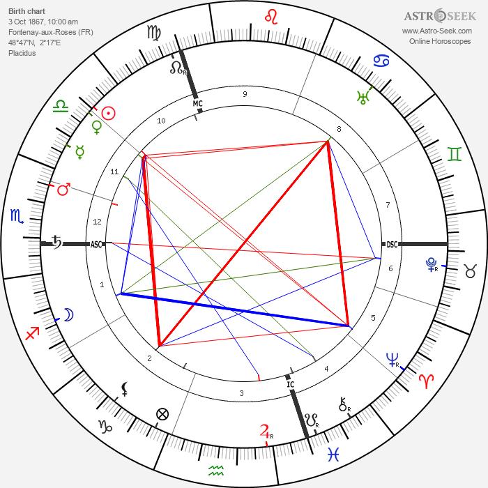 Pierre Bonnard - Astrology Natal Birth Chart