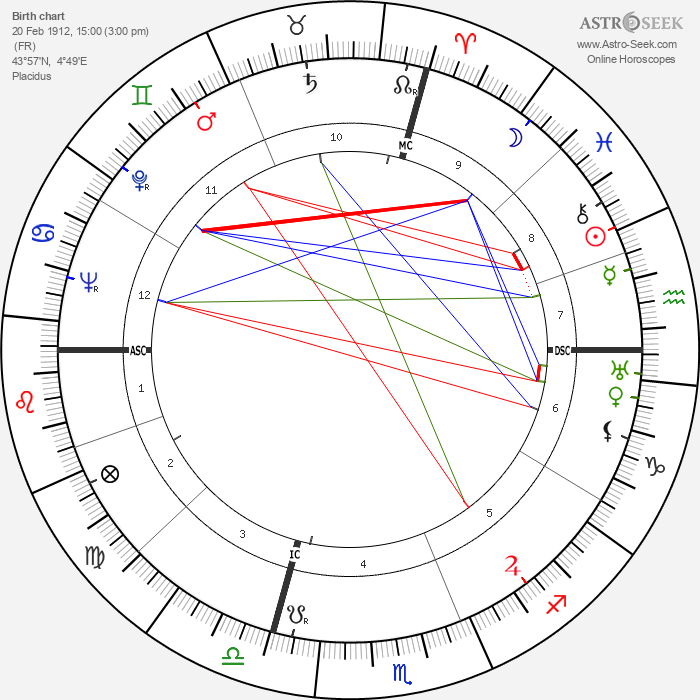 Pierre Boulle - Astrology Natal Birth Chart
