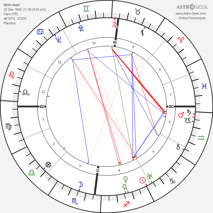 Pierre Brasseur - Astrology Natal Birth Chart