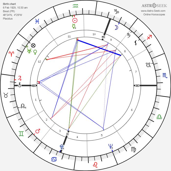 Pierre Brice - Astrology Natal Birth Chart