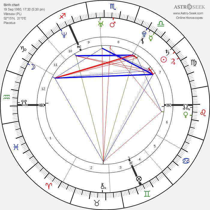Pierre Caesar - Astrology Natal Birth Chart
