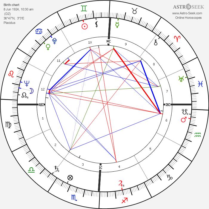 Pierre Cardinal - Astrology Natal Birth Chart