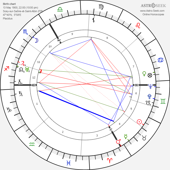 Pierre Chaillet - Astrology Natal Birth Chart