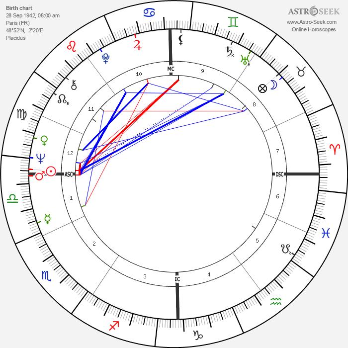 Pierre Clémenti - Astrology Natal Birth Chart