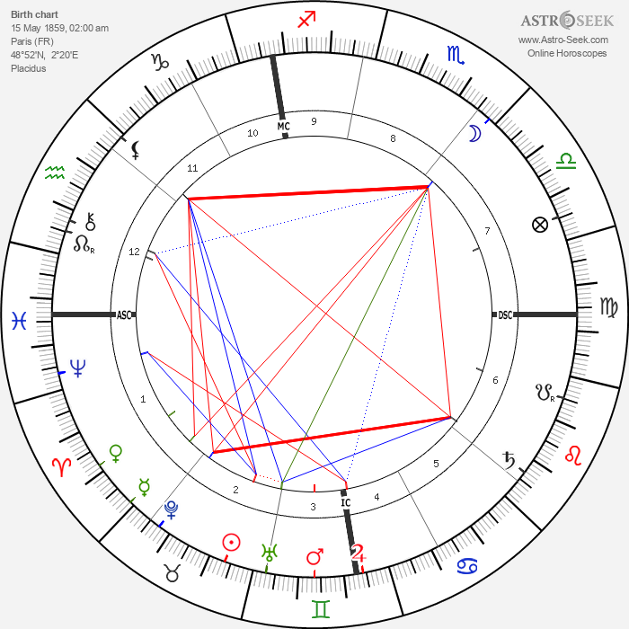 Pierre Curie - Astrology Natal Birth Chart