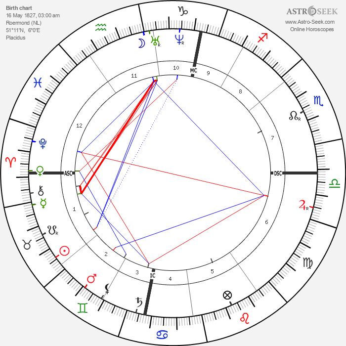 Pierre Cuypers - Astrology Natal Birth Chart