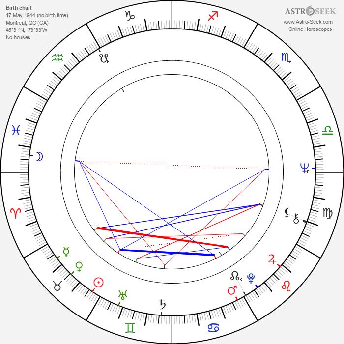 Pierre David - Astrology Natal Birth Chart
