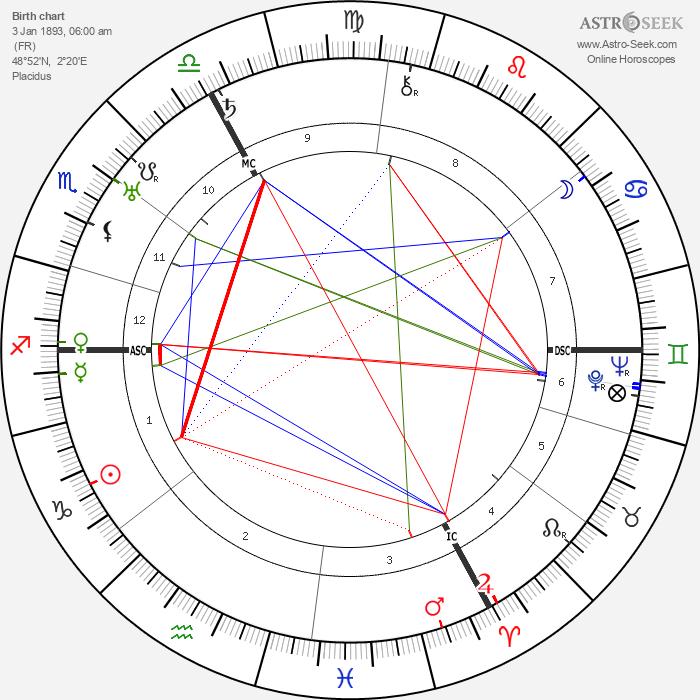 Pierre Drieu La Rochelle - Astrology Natal Birth Chart