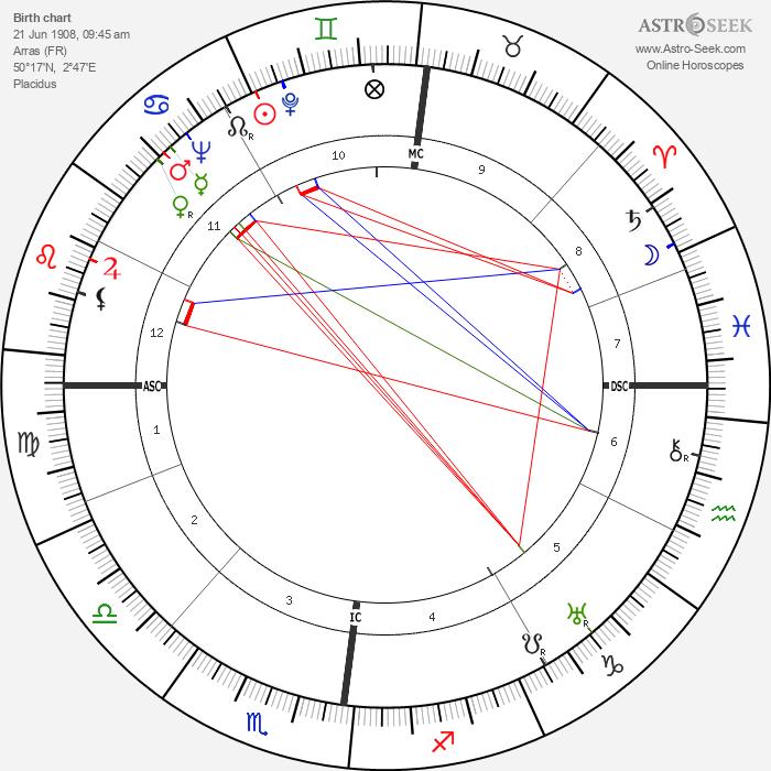 Pierre Dufau - Astrology Natal Birth Chart