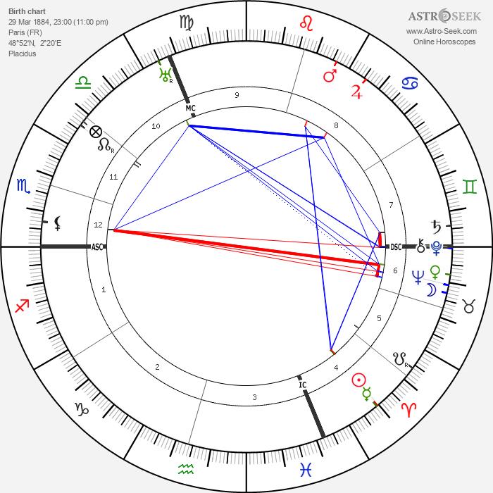 Pierre Dumont - Astrology Natal Birth Chart