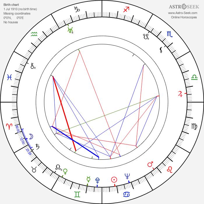 Pierre Duncan - Astrology Natal Birth Chart