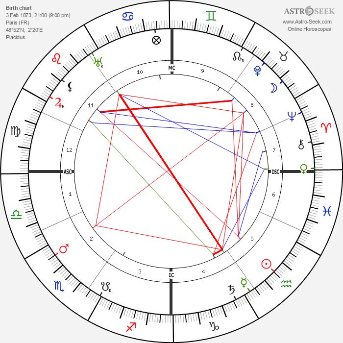 Pierre Ernest Pinoy - Astrology Natal Birth Chart