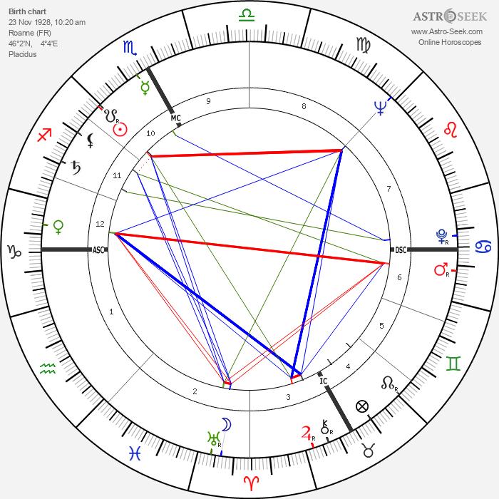 Pierre Étaix - Astrology Natal Birth Chart