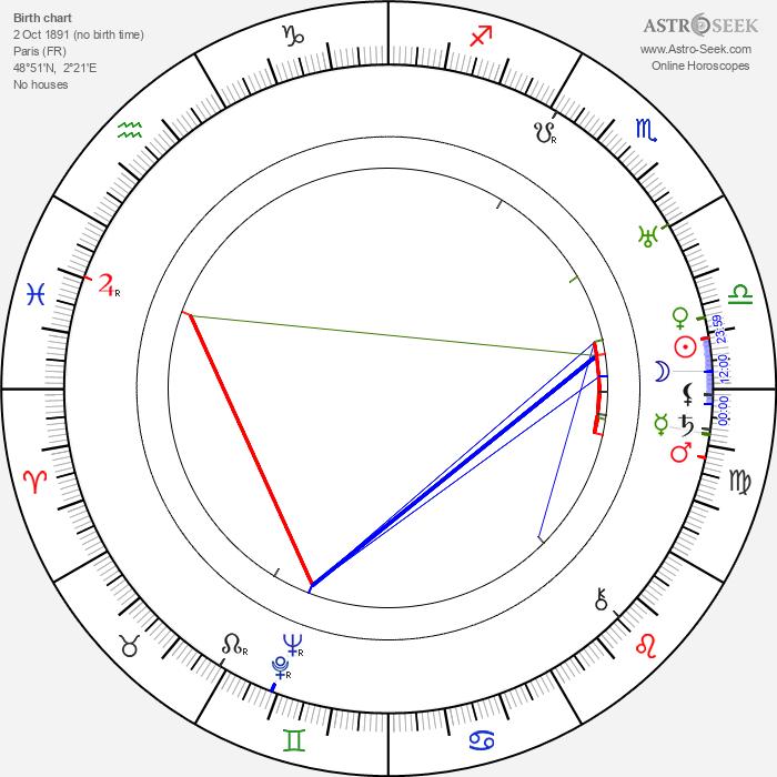 Pierre Etchepare - Astrology Natal Birth Chart