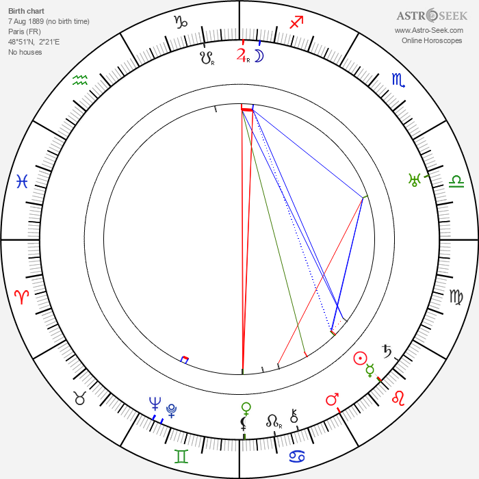 Pierre Finaly - Astrology Natal Birth Chart