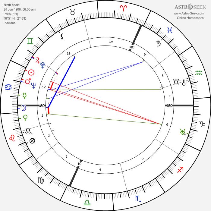 Pierre Fournier - Astrology Natal Birth Chart