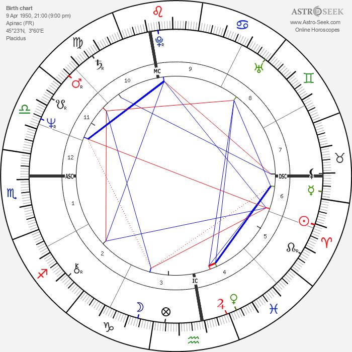 Pierre Gagnaire - Astrology Natal Birth Chart