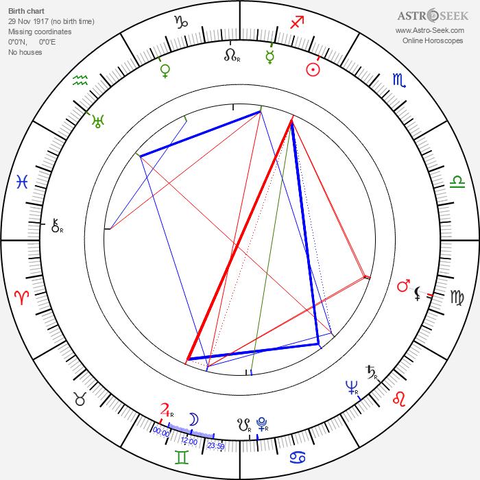 Pierre Gaspard-Huit - Astrology Natal Birth Chart