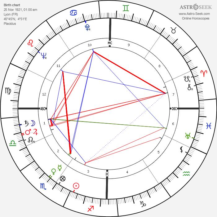 Pierre Glénat - Astrology Natal Birth Chart