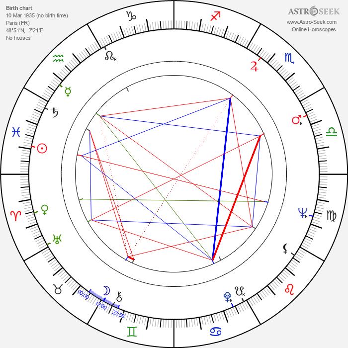 Pierre Grunstein - Astrology Natal Birth Chart