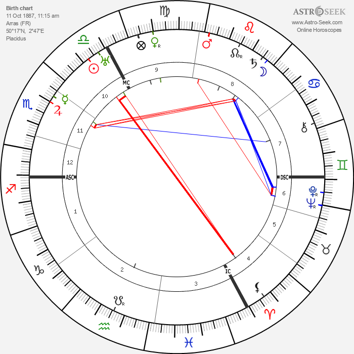 Pierre-Jean Jouve - Astrology Natal Birth Chart