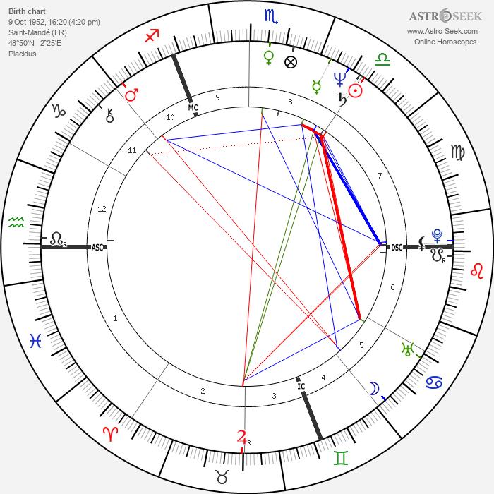 Pierre Jolivet - Astrology Natal Birth Chart