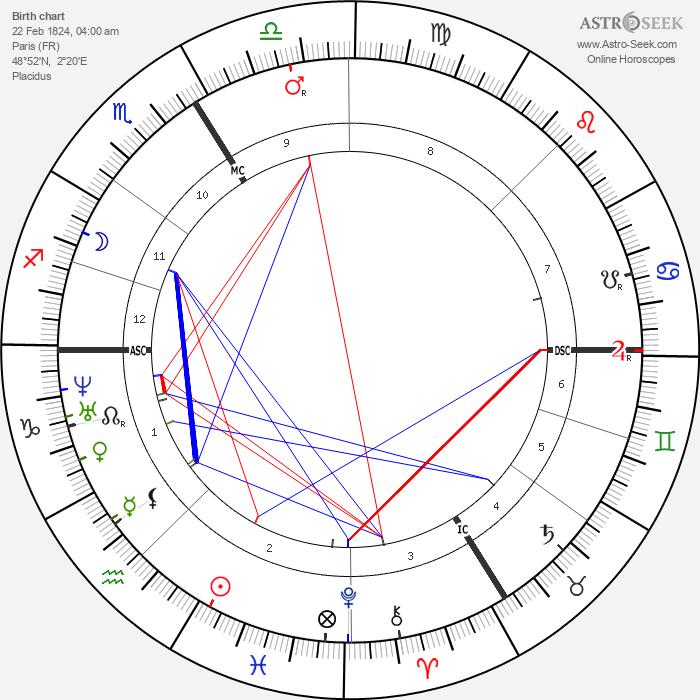 Pierre Jules Janssen - Astrology Natal Birth Chart
