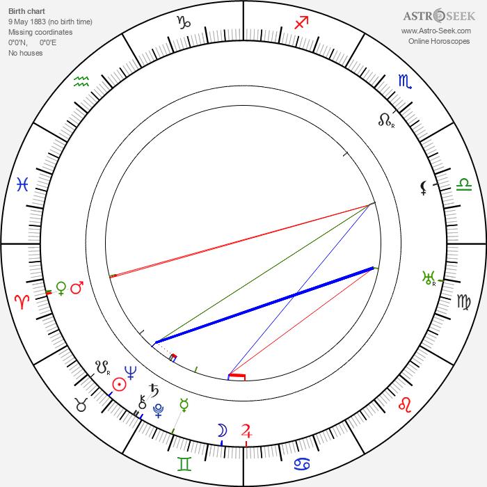 Pierre Juvenet - Astrology Natal Birth Chart