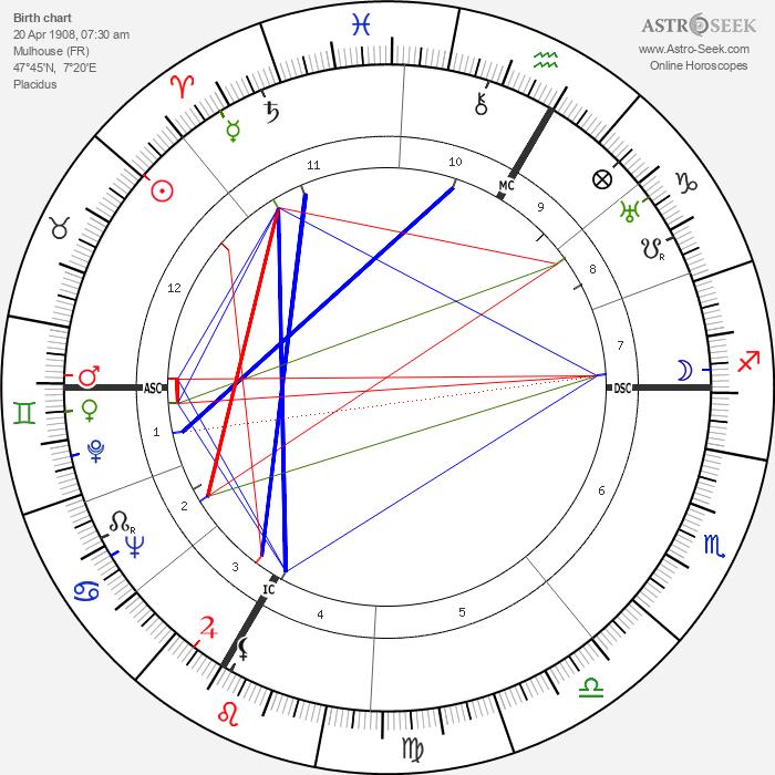 Pierre Korb - Astrology Natal Birth Chart