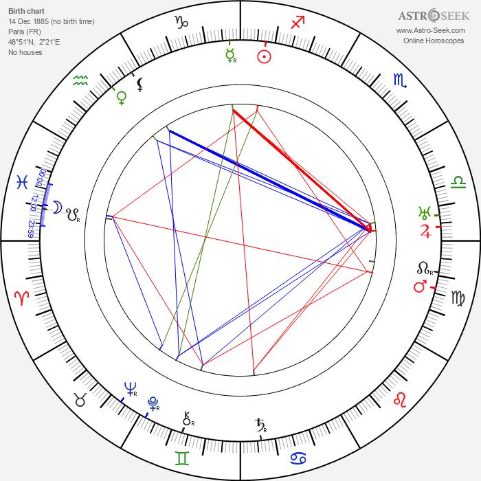 Pierre Labry - Astrology Natal Birth Chart