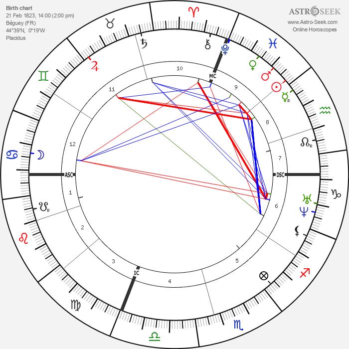 Pierre Laffitte - Astrology Natal Birth Chart
