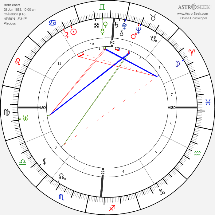 Pierre Laval - Astrology Natal Birth Chart