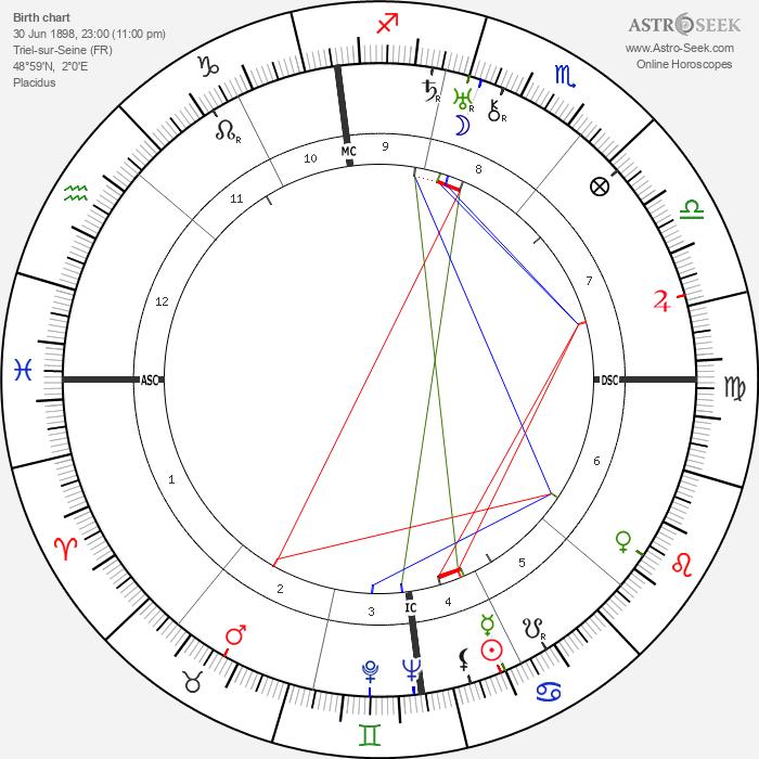 Pierre Lefaucheux - Astrology Natal Birth Chart