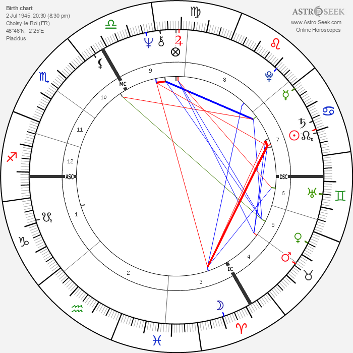 Pierre Lescure - Astrology Natal Birth Chart