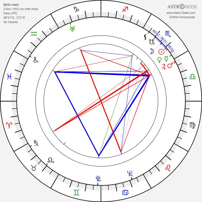Pierre Levent - Astrology Natal Birth Chart